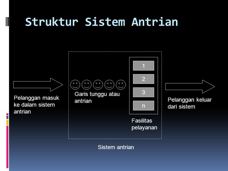 Garis tunggu atau antrian Fasilitas pelayanan Struktur Sistem Antrian 1 2 3 n Sistem antrian Pelanggan masuk ke dalam sistem antrian Pelanggan keluar