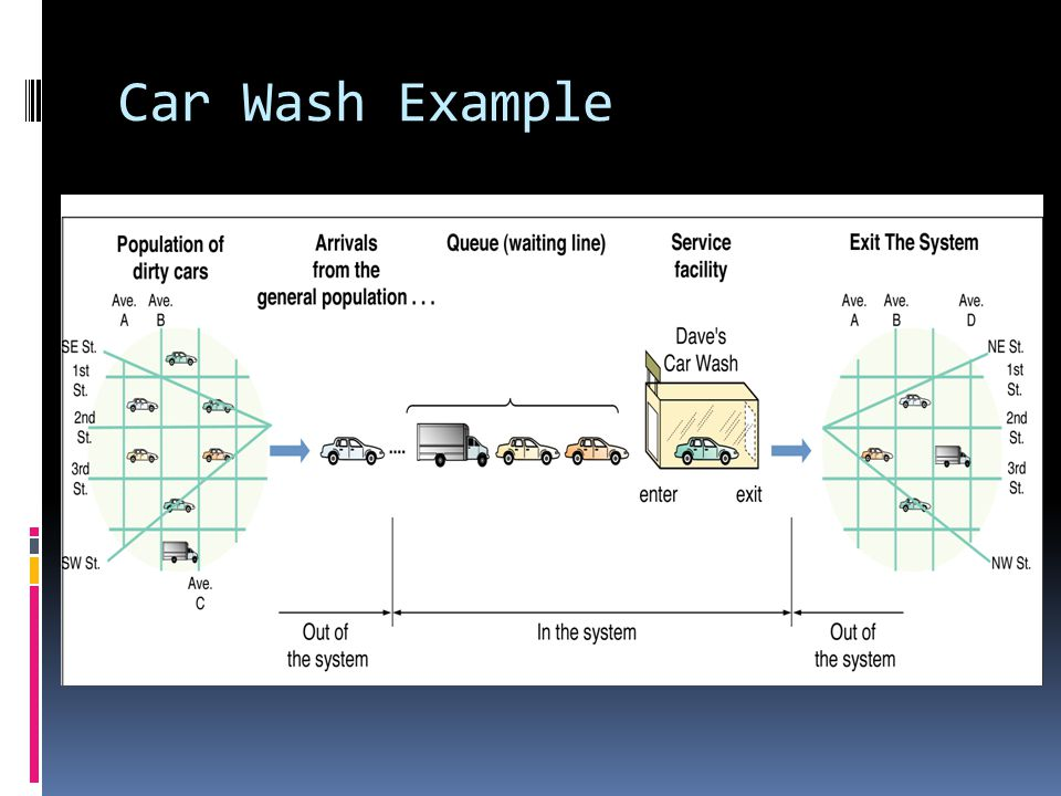 Car Wash Example