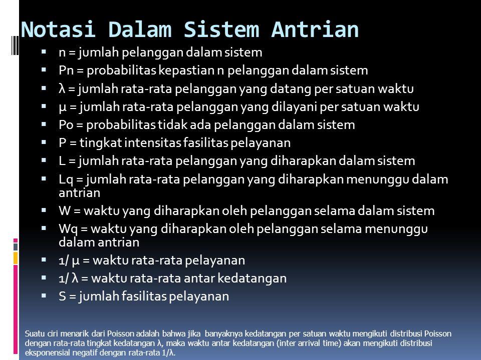 Notasi Dalam Sistem Antrian  n = jumlah pelanggan dalam sistem  Pn = probabilitas kepastian n pelanggan dalam sistem  λ = jumlah rata-rata pelangga