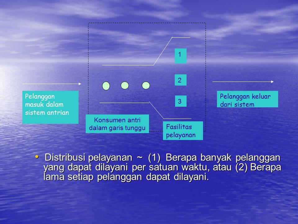 Pelanggan masuk dalam sistem antrian Pelanggan keluar dari sistem Konsumen antri dalam garis tunggu Fasilitas pelayanan 1 2 3 Distribusi pelayanan ~ (