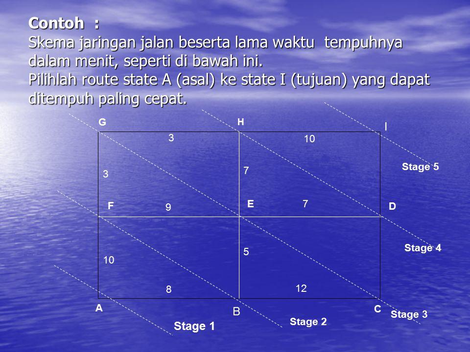 Penyelesaian : Perhitungan dari I ke A secara mundur daimulai dari stage (tahap) 4 Tahap 4 : Jika dimulai dari tahap 4, terdapat dua route submasalah dimulai dari H (state H) ke I dan dimulai dari D ke I.