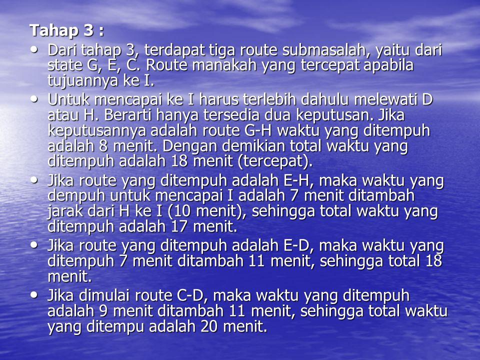 Tahap 2 : Dengan cara yang sama seperti dalam tahap 4 dan 3, maka tabel analisa tahap 2 adalah sebagai berikut : StateKeputusan Optimum Waktu tercepat ke I (menit) HD G18-H E1718H17 C-20D StateKeputusan Optimum Waktu tercepat ke I (menit) GEC F 2126- G 21 B -2232 E 22
