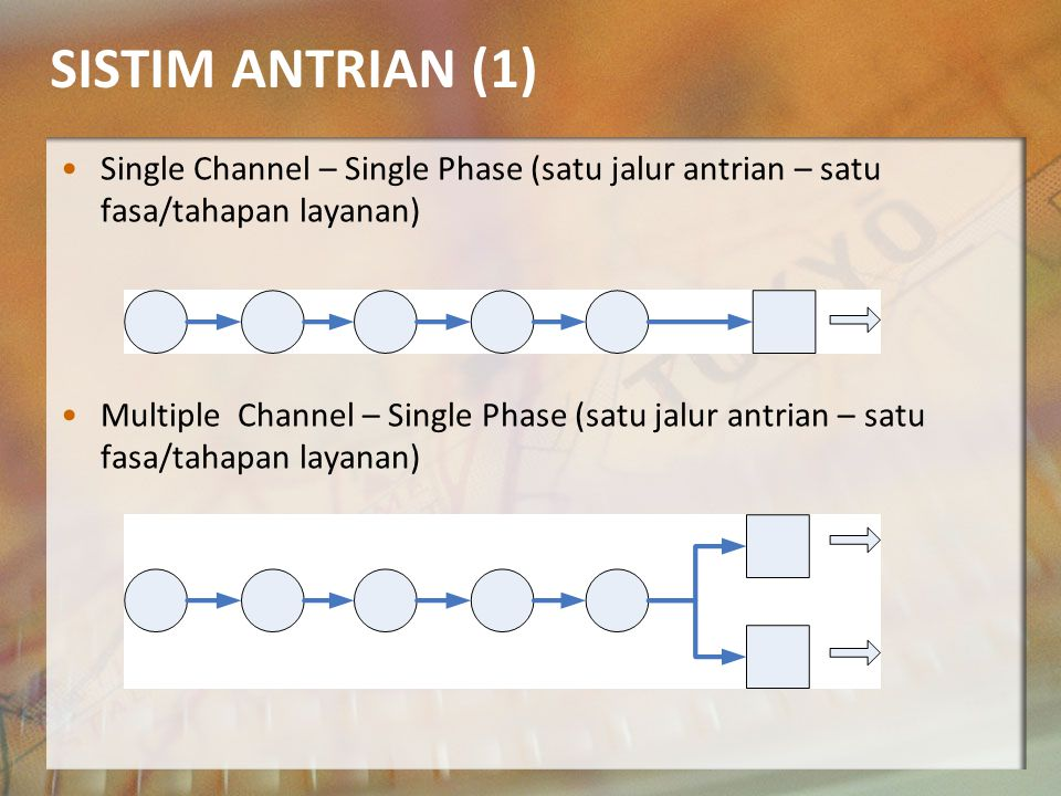 SISTIM ANTRIAN (1) Single Channel – Single Phase (satu jalur antrian – satu fasa/tahapan layanan) Multiple Channel – Single Phase (satu jalur antrian – satu fasa/tahapan layanan)