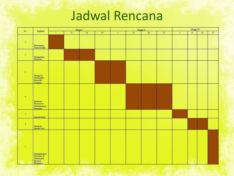 Jadwal Rencana No.Kegiatan Minggu IMinggu II Minggu III IIIIIIIVIIIIIIIVIIIIIIIV 1 Menentukan Tema & Judul 2 Menganalisa Penyebab 3 Menguji & Menetapk