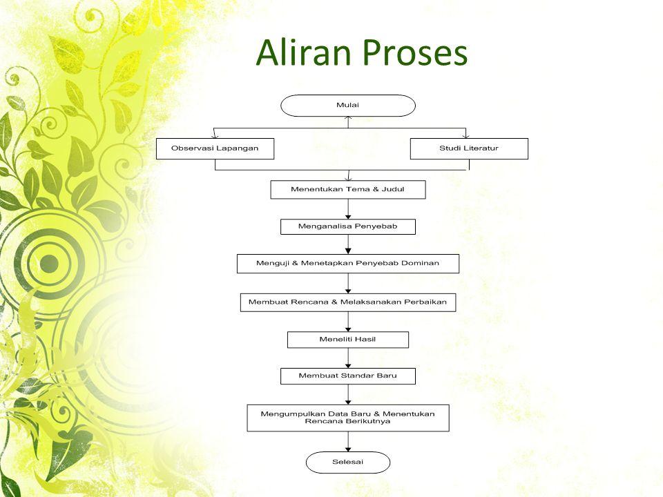 Aliran Proses