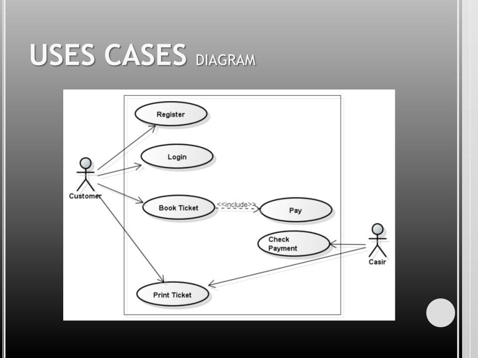 USES CASES DIAGRAM