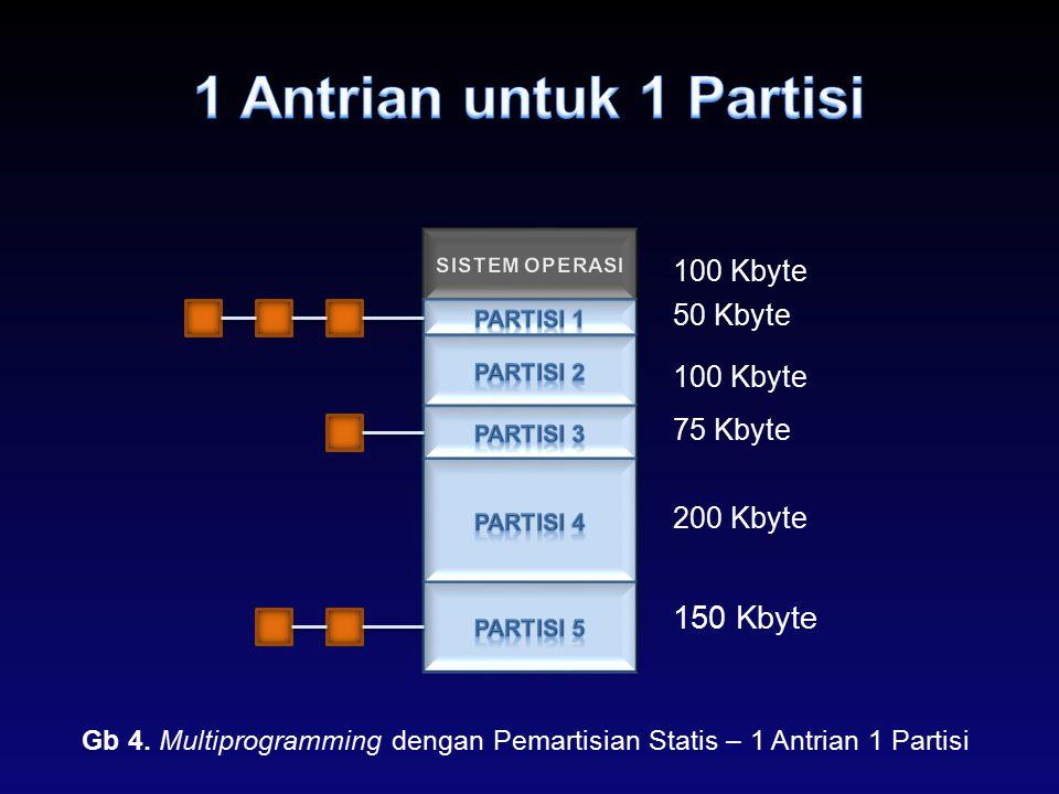 50 Kbyte 100 Kbyte 75 Kbyte 200 Kbyte 150 Kbyte Gb 4. Multiprogramming dengan Pemartisian Statis – 1 Antrian 1 Partisi 100 Kbyte