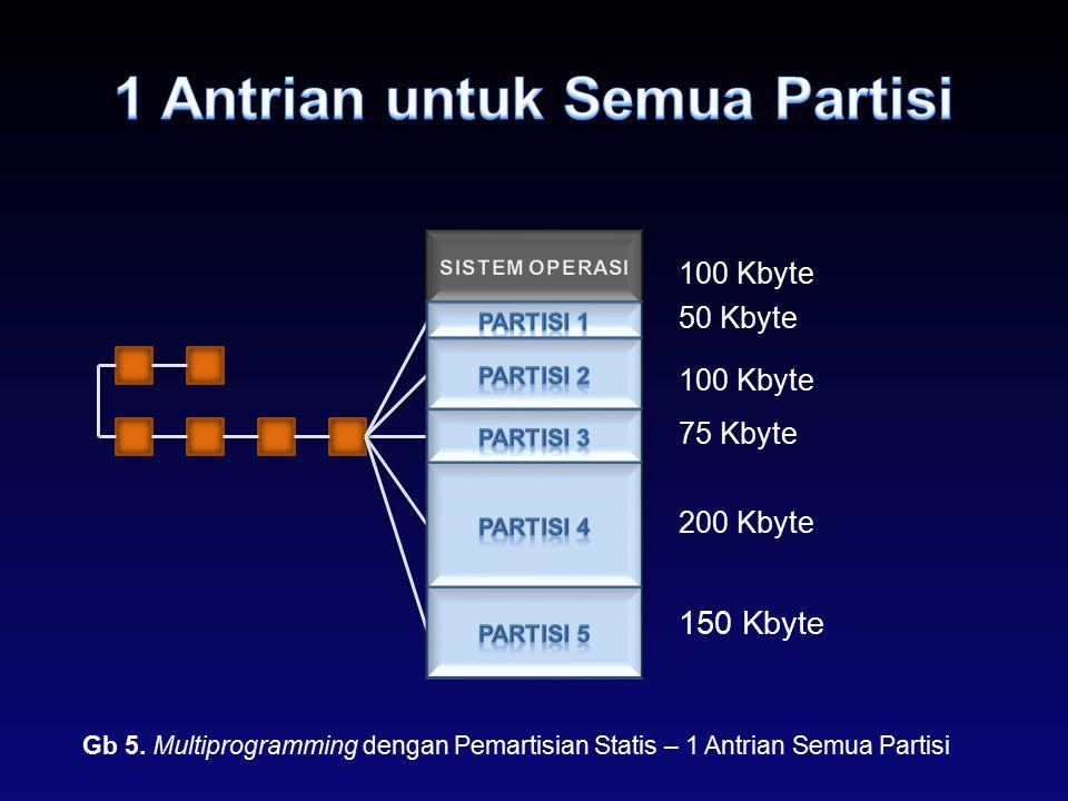 Gb 5. Multiprogramming dengan Pemartisian Statis – 1 Antrian Semua Partisi 50 Kbyte 100 Kbyte 75 Kbyte 200 Kbyte 150 Kbyte 100 Kbyte