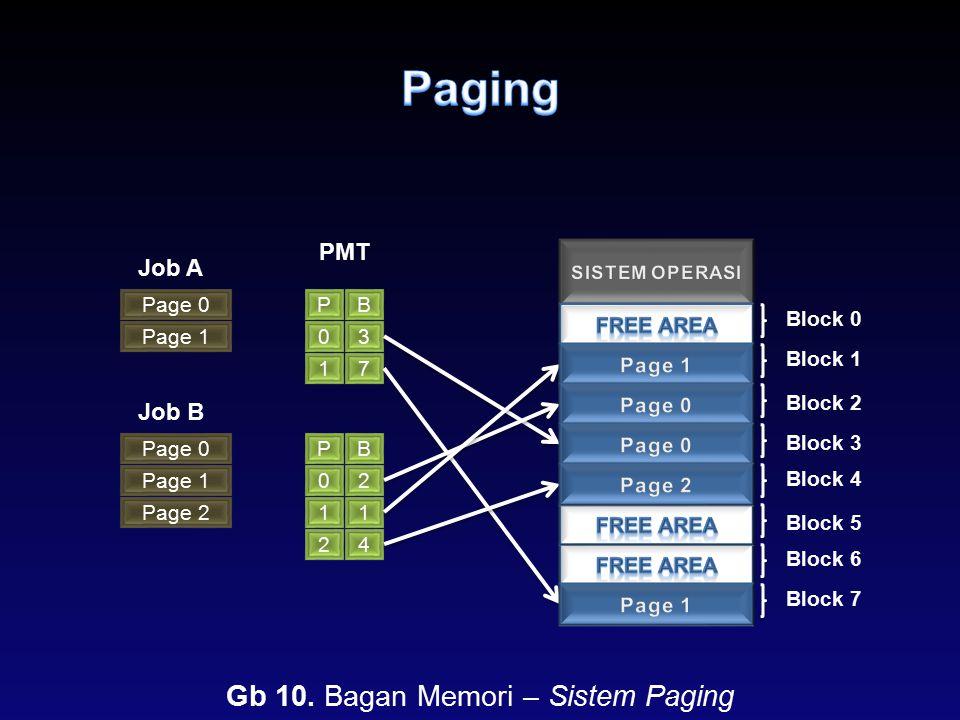 Page 0 Job A Page 1 Job B Page 0 Page 1 Page 2 PB 03 17 PMT PB 02 11 24 Block 0 Block 1 Block 2 Block 3 Block 4 Block 5 Block 6 Block 7 Gb 10. Bagan M