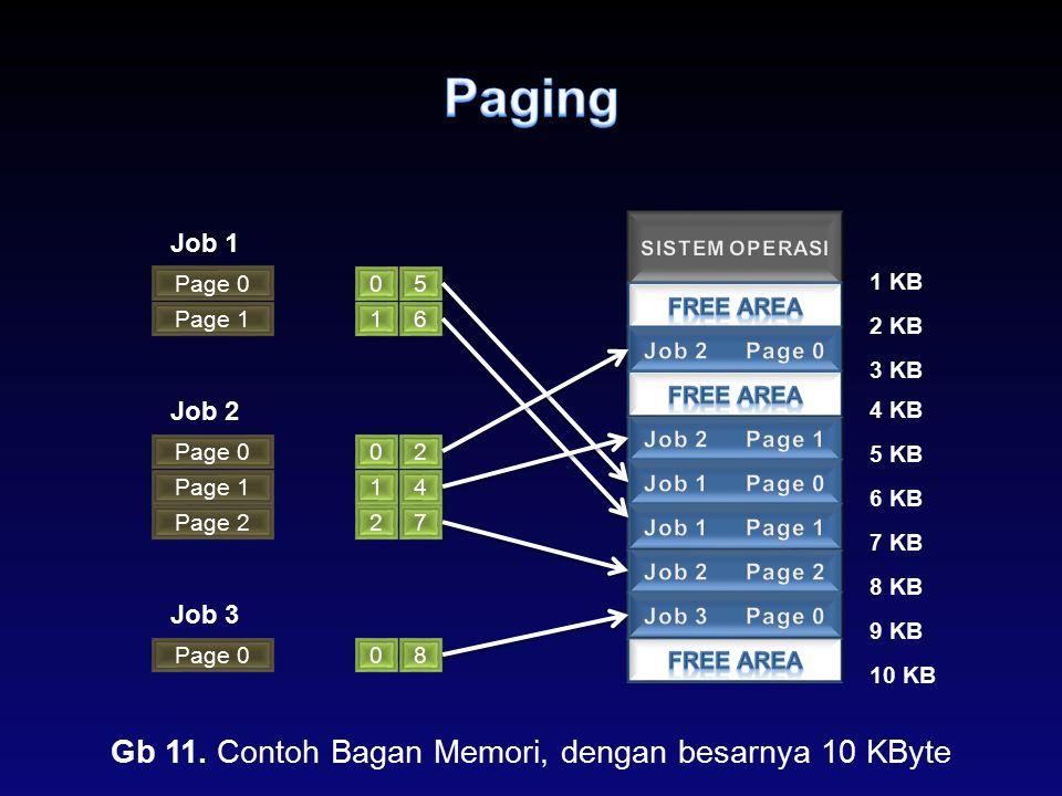 Page 0 Job 1 Page 1 Job 2 Page 0 Page 1 Page 2 05 16 02 14 27 1 KB 2 KB 3 KB 4 KB 5 KB 6 KB 7 KB 8 KB Gb 11. Contoh Bagan Memori, dengan besarnya 10 K