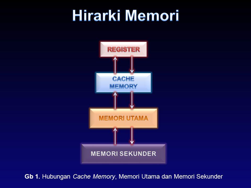 Gb 1. Hubungan Cache Memory, Memori Utama dan Memori Sekunder