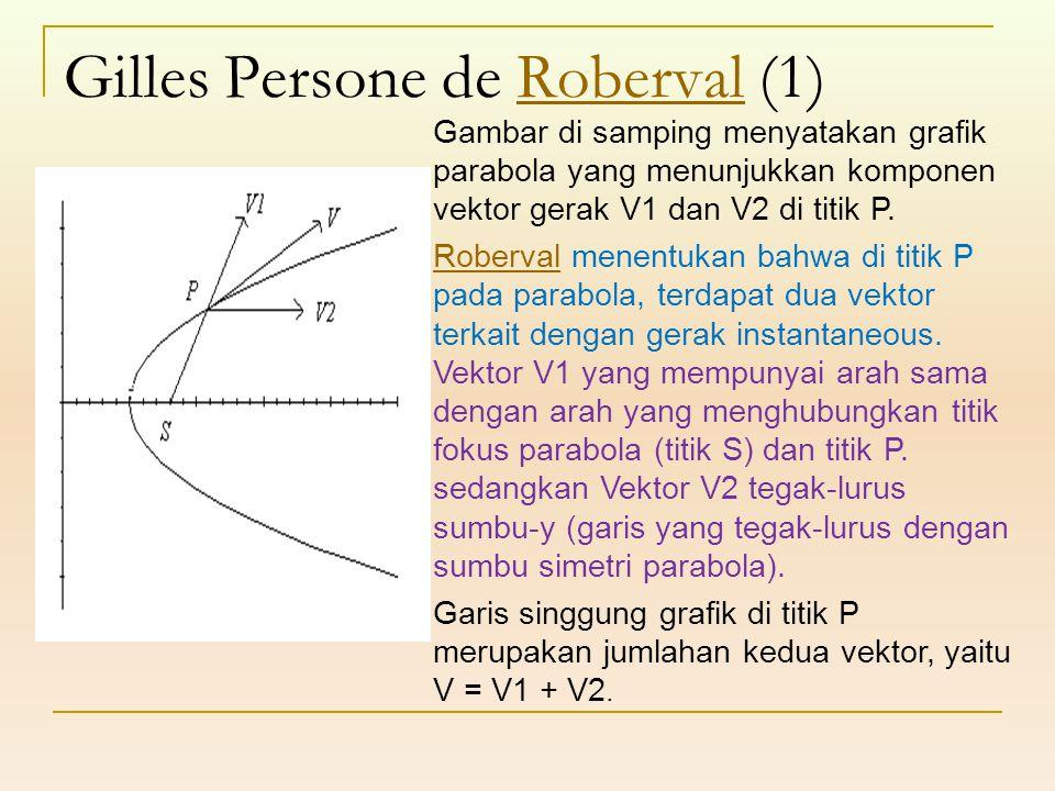 Gilles Persone de Roberval (1)Roberval Gambar di samping menyatakan grafik parabola yang menunjukkan komponen vektor gerak V1 dan V2 di titik P. Rober