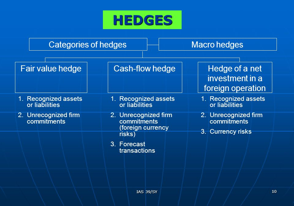 IAS 39/SY 10 Categories of hedges Fair value hedgeCash-flow hedgeHedge of a net investment in a foreign operation 1.Recognized assets or liabilities 2.Unrecognized firm commitments 1.Recognized assets or liabilities 2.Unrecognized firm commitments (foreign currency risks) 3.Forecast transactions 1.Recognized assets or liabilities 2.Unrecognized firm commitments 3.Currency risks Macro hedges HEDGES