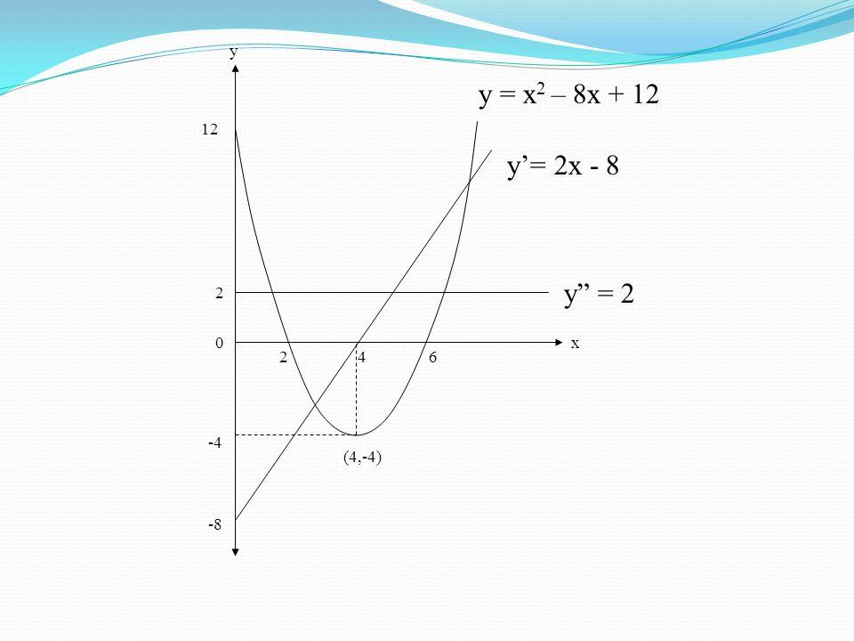 """426 -4 -8 2 12 (4,-4) y"""" = 2 x y y'= 2x - 8 y = x 2 – 8x + 12 0"""