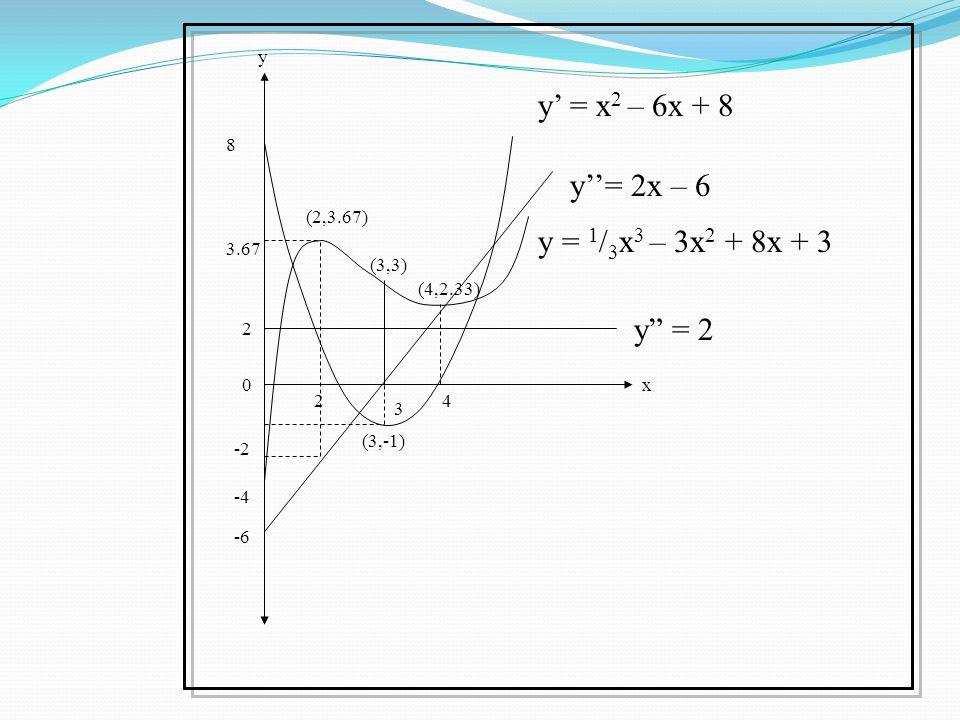 """3 24 -4 -6 2 8 (3,-1) y"""" = 2 x y y''= 2x – 6 y' = x 2 – 6x + 8 0 -2 3.67 y = 1 / 3 x 3 – 3x 2 + 8x + 3 (3,3) (2,3.67) (4,2.33)"""