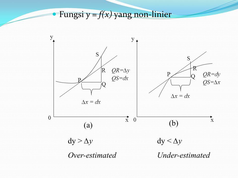Fungsi y = f(x) yang non-linier ∆x = dx P S R Q QS=dx QR=∆y P Q R S ∆x = dx QR=dy QS=∆x (a) (b) y y xx 0 0 dy > ∆y Over-estimated dy < ∆y Under-estima