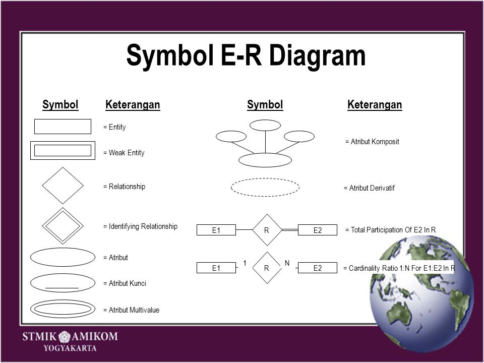 Symbol E-R Diagram Symbol ______ = Entity Keterangan = Weak Entity = Relationship = Identifying Relationship = Atribut = Atribut Kunci = Atribut Multi