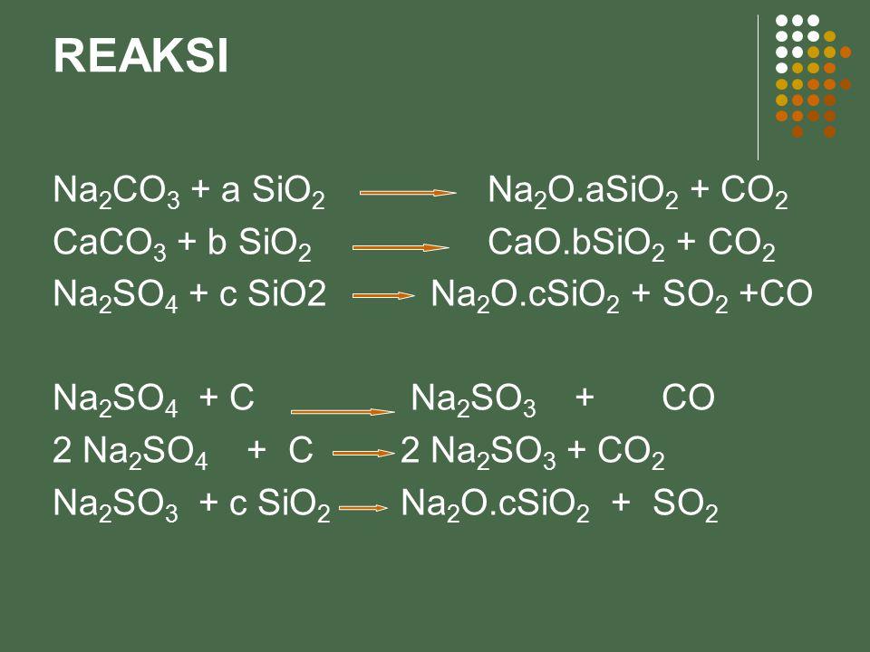 REAKSI Na 2 CO 3 + a SiO 2 Na 2 O.aSiO 2 + CO 2 CaCO 3 + b SiO 2 CaO.bSiO 2 + CO 2 Na 2 SO 4 + c SiO2 Na 2 O.cSiO 2 + SO 2 +CO Na 2 SO 4 + C Na 2 SO 3 +CO 2 Na 2 SO 4 + C2 Na 2 SO 3 + CO 2 Na 2 SO 3 + c SiO 2 Na 2 O.cSiO 2 + SO 2