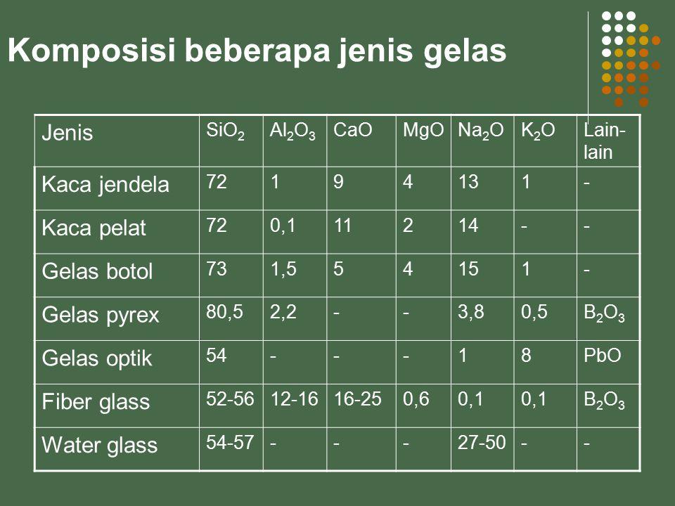 Jenis SiO 2 Al 2 O 3 CaOMgONa 2 OK2OK2OLain- lain Kaca jendela 72194131- Kaca pelat 720,111214-- Gelas botol 731,554151- Gelas pyrex 80,52,2--3,80,5B2O3B2O3 Gelas optik 54---18PbO Fiber glass 52-5612-1616-250,60,1 B2O3B2O3 Water glass 54-57---27-50-- Komposisi beberapa jenis gelas
