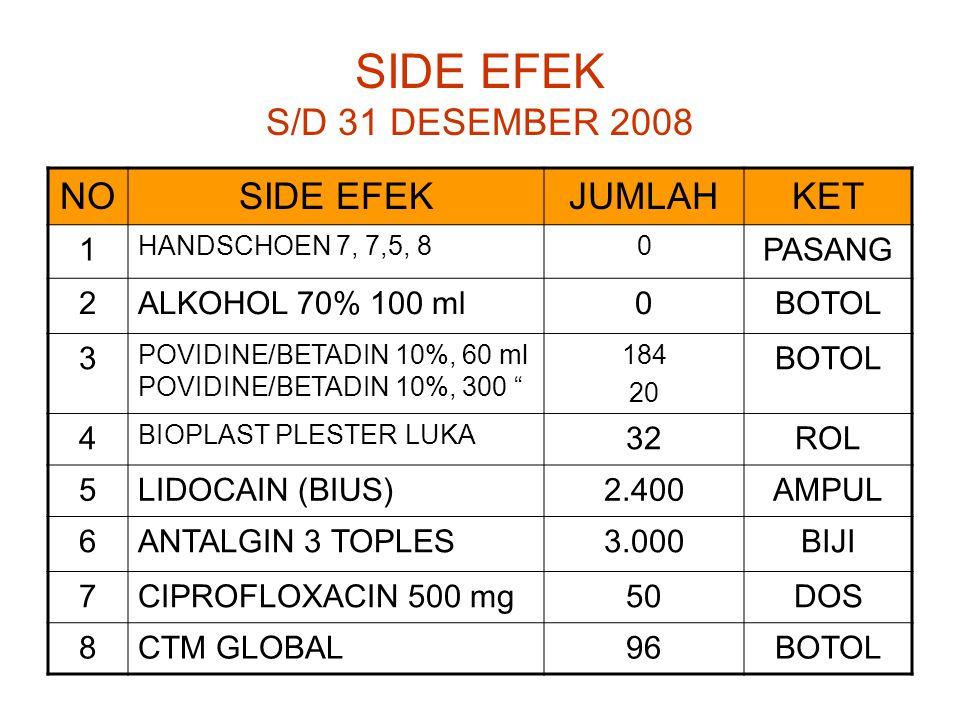 SIDE EFEK S/D 31 DESEMBER 2008 NOSIDE EFEKJUMLAHKET 1 HANDSCHOEN 7, 7,5, 80 PASANG 2ALKOHOL 70% 100 ml0BOTOL 3 POVIDINE/BETADIN 10%, 60 ml POVIDINE/BETADIN 10%, 300 184 20 BOTOL 4 BIOPLAST PLESTER LUKA 32ROL 5LIDOCAIN (BIUS)2.400AMPUL 6ANTALGIN 3 TOPLES3.000BIJI 7CIPROFLOXACIN 500 mg50DOS 8CTM GLOBAL96BOTOL