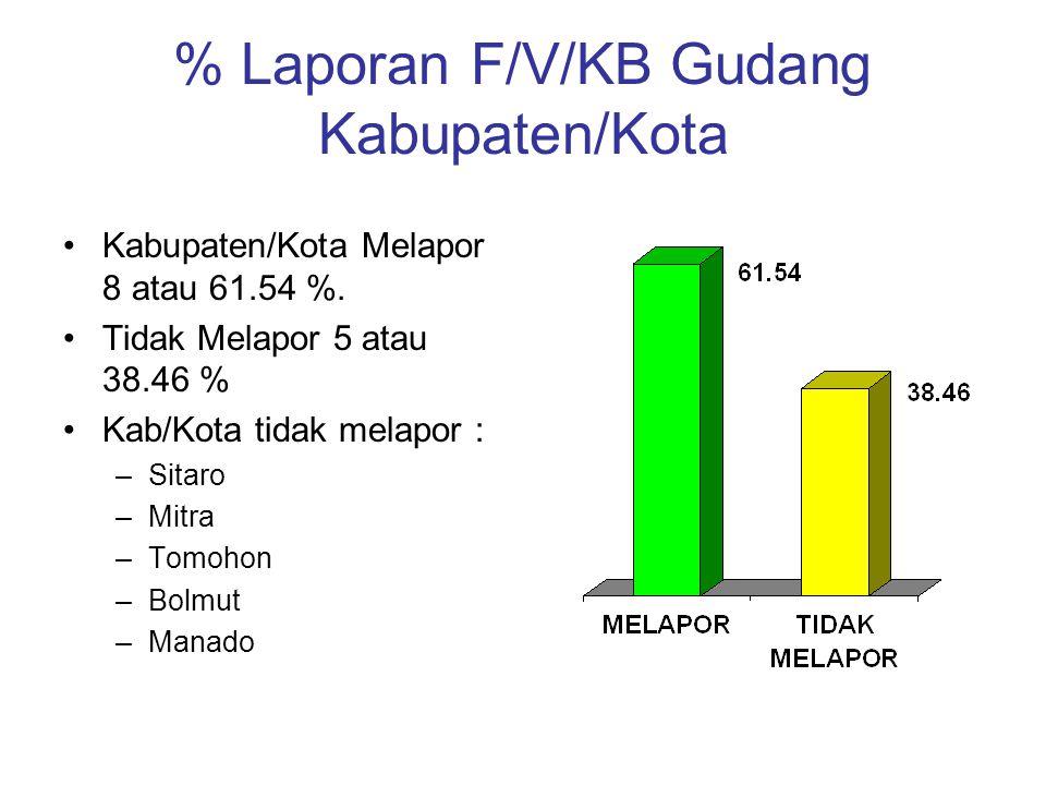 % Laporan F/V/KB Gudang Kabupaten/Kota Kabupaten/Kota Melapor 8 atau 61.54 %.
