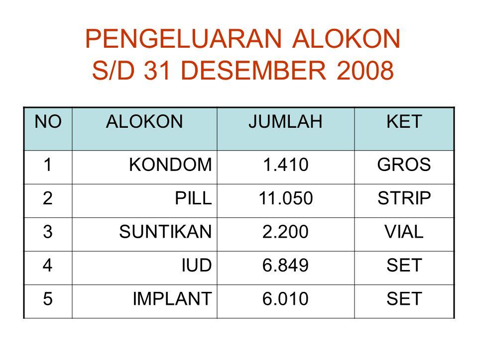 PENGELUARAN ALOKON S/D 31 DESEMBER 2008 NOALOKONJUMLAHKET 1KONDOM1.410GROS 2PILL11.050STRIP 3SUNTIKAN2.200VIAL 4IUD6.849SET 5IMPLANT6.010SET