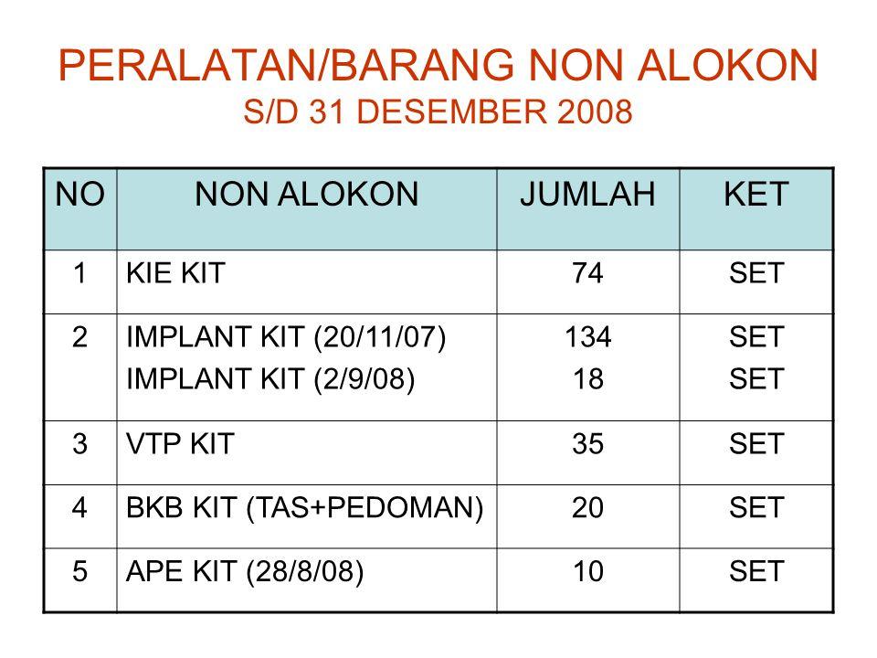 PERALATAN/BARANG NON ALOKON S/D 31 DESEMBER 2008 NO NON ALOKONJUMLAHKET 6 IMPLANT TRAINING MODEL 0SET 7 VASEKTOMI TRAINING MODEL (31/3/2004) 72SET 8DUK IMPLANT (5/3/2004)1.366BUAH 9DUK KONTAP (7/8/1999)900BUAH