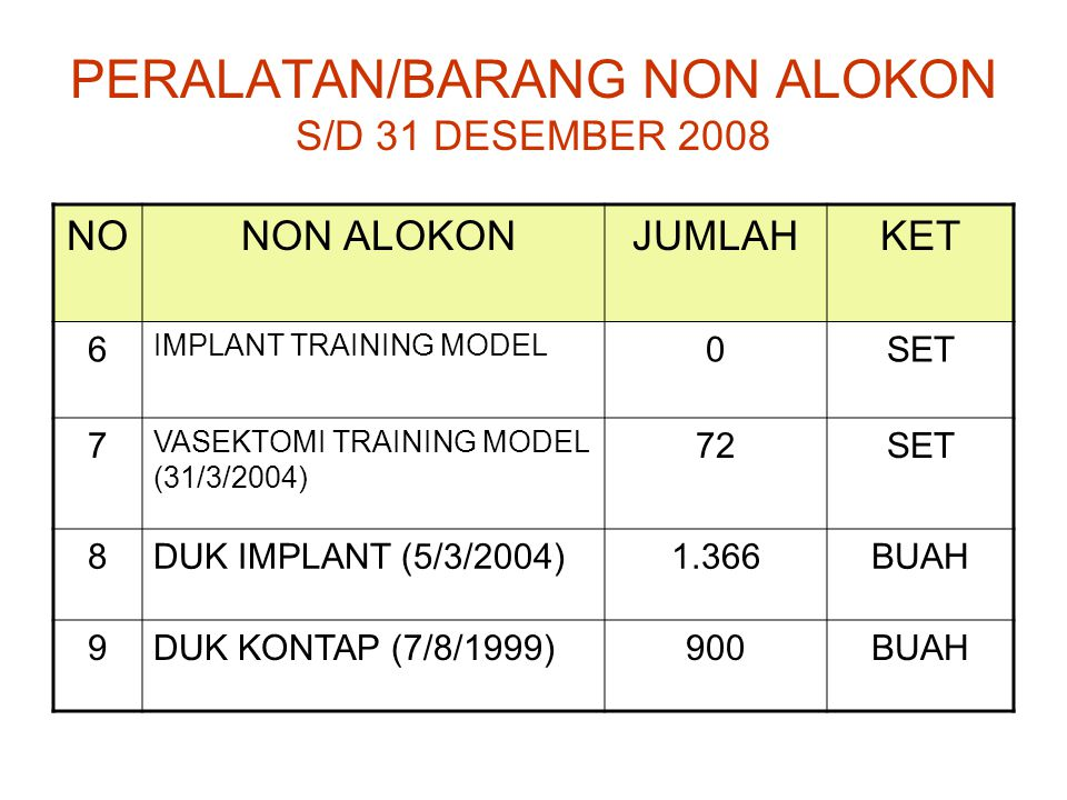 PERALATAN/BARANG NON ALOKON S/D 31 DESEMBER 2008 NO NON ALOKONJUMLAHKET 6 IMPLANT TRAINING MODEL 0SET 7 VASEKTOMI TRAINING MODEL (31/3/2004) 72SET 8DU