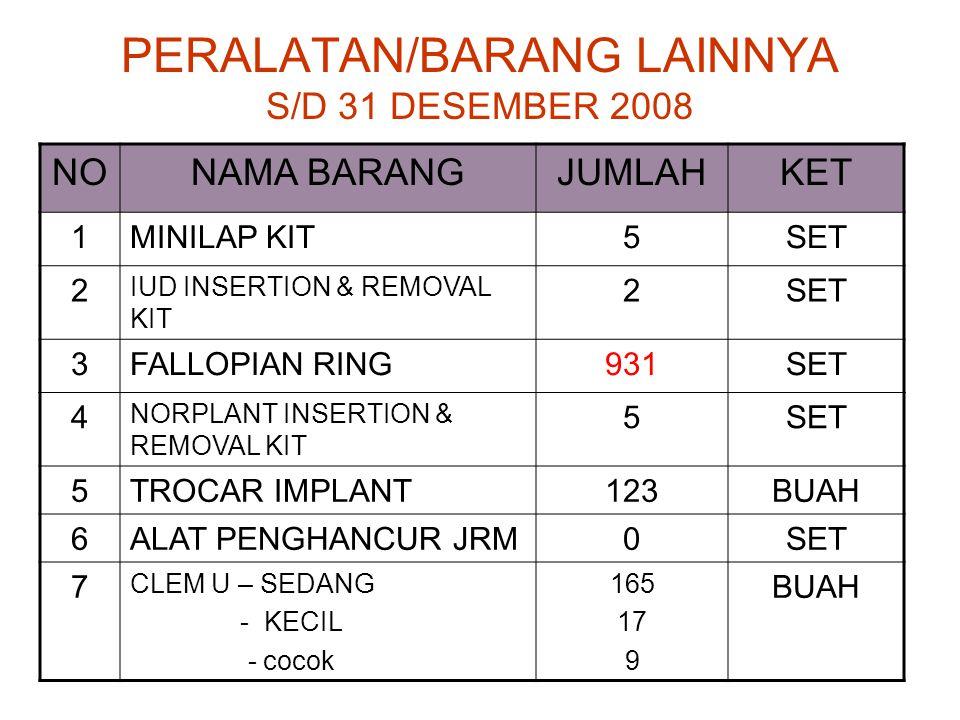 PERALATAN/BARANG LAINNYA S/D 31 DESEMBER 2008 NONAMA BARANGJUMLAHKET 1MINILAP KIT5SET 2 IUD INSERTION & REMOVAL KIT 2SET 3FALLOPIAN RING931SET 4 NORPLANT INSERTION & REMOVAL KIT 5SET 5TROCAR IMPLANT123BUAH 6ALAT PENGHANCUR JRM0SET 7 CLEM U – SEDANG - KECIL - cocok 165 17 9 BUAH