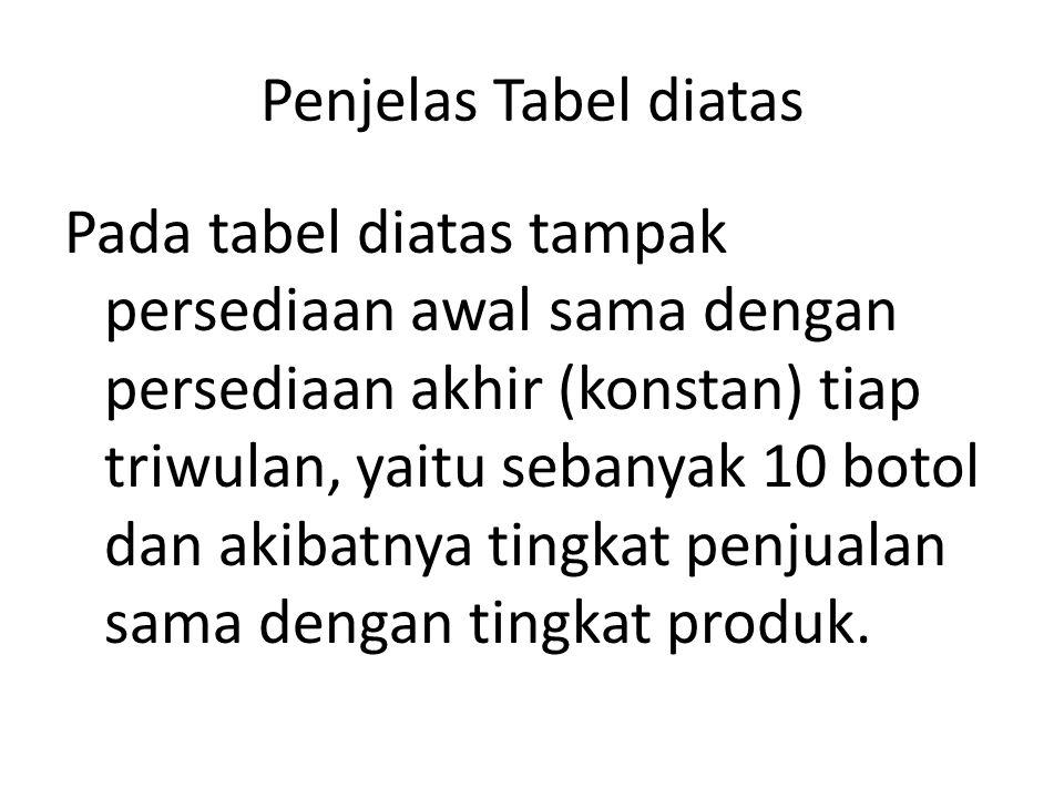 Penjelas Tabel diatas Pada tabel diatas tampak persediaan awal sama dengan persediaan akhir (konstan) tiap triwulan, yaitu sebanyak 10 botol dan akibatnya tingkat penjualan sama dengan tingkat produk.