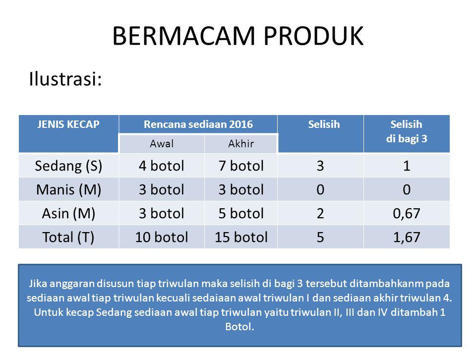 BERMACAM PRODUK Ilustrasi: JENIS KECAPRencana sediaan 2016 Selisih di bagi 3 AwalAkhir Sedang (S)4 botol7 botol31 Manis (M)3 botol 00 Asin (M)3 botol5 botol20,67 Total (T)10 botol15 botol51,67 Jika anggaran disusun tiap triwulan maka selisih di bagi 3 tersebut ditambahkanm pada sediaan awal tiap triwulan kecuali sedaiaan awal triwulan I dan sediaan akhir triwulan 4.