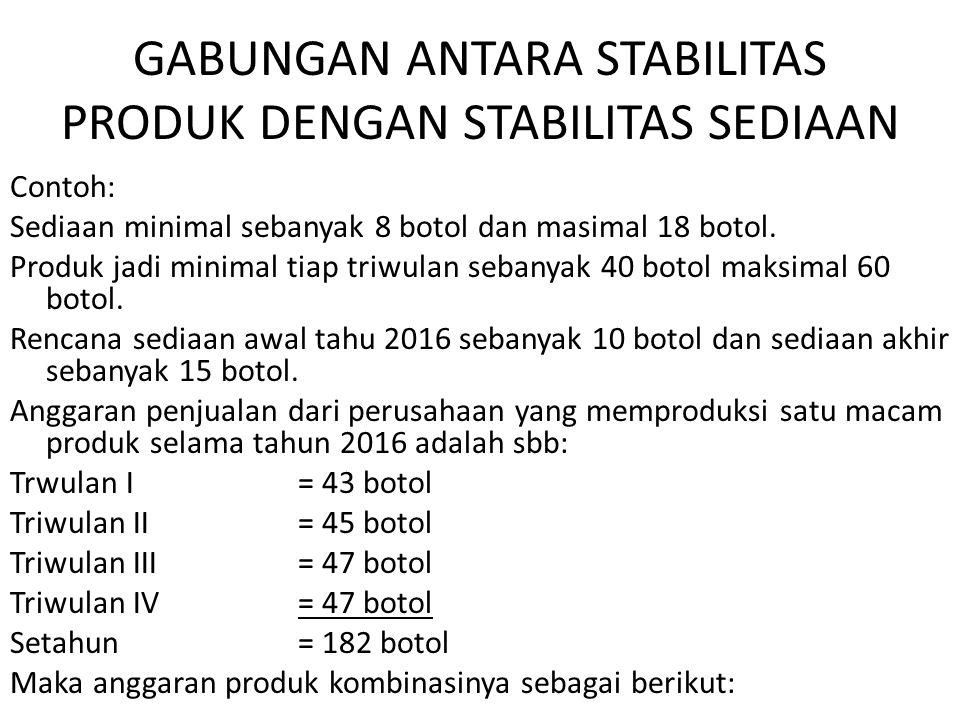 GABUNGAN ANTARA STABILITAS PRODUK DENGAN STABILITAS SEDIAAN Contoh: Sediaan minimal sebanyak 8 botol dan masimal 18 botol.
