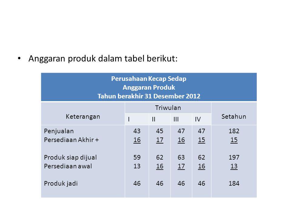 Pada tabel diatas terlihat produk jadi konstan (stabil) yaitu 46 botol setiap triwulan, karena anggaran produk 184 botol dalam setahun dibagi 4 triwulan menghasilkan bilangan bulat yaitu 46.