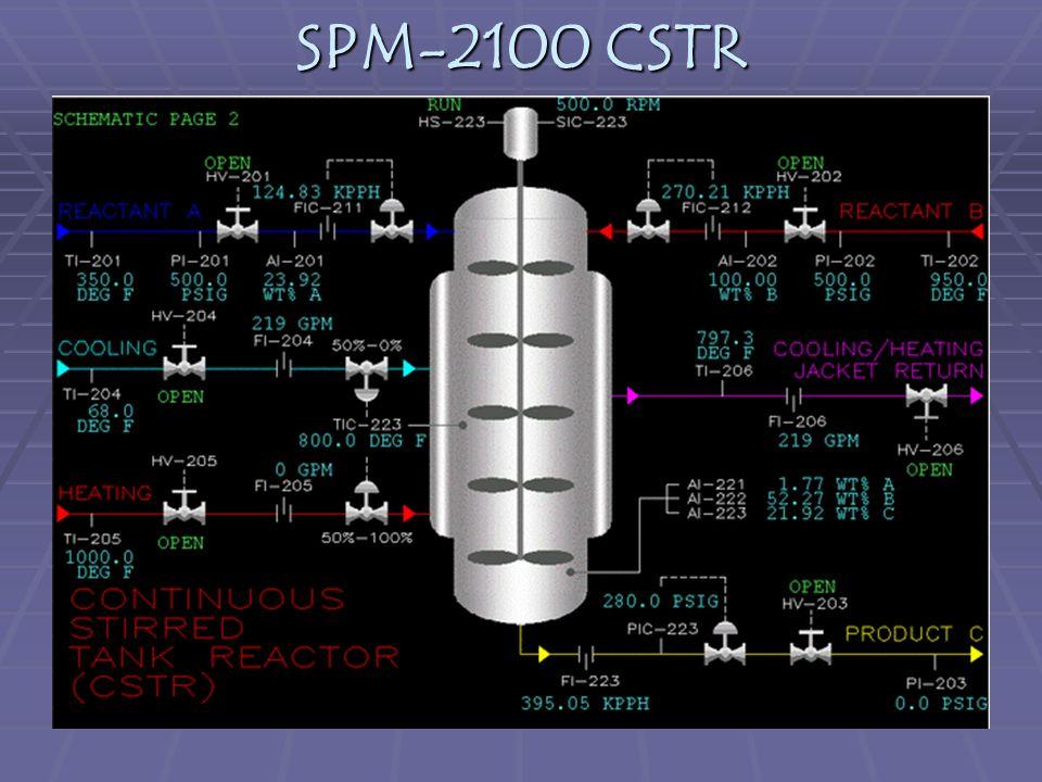  SPM-2100 Continuous Stirred Tank Reactor (CSTR) dapat digunakan untuk mereaksikan 2 macam gas.