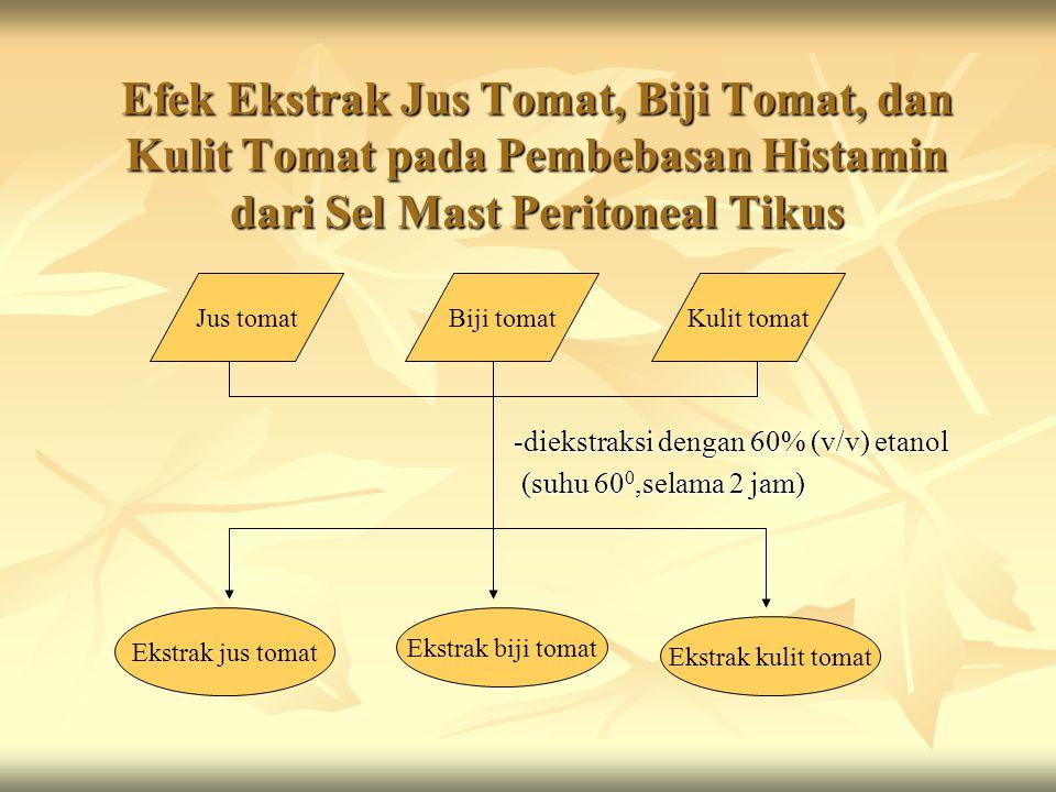 Efek Ekstrak Jus Tomat, Biji Tomat, dan Kulit Tomat pada Pembebasan Histamin dari Sel Mast Peritoneal Tikus -diekstraksi dengan 60% (v/v) etanol -diek