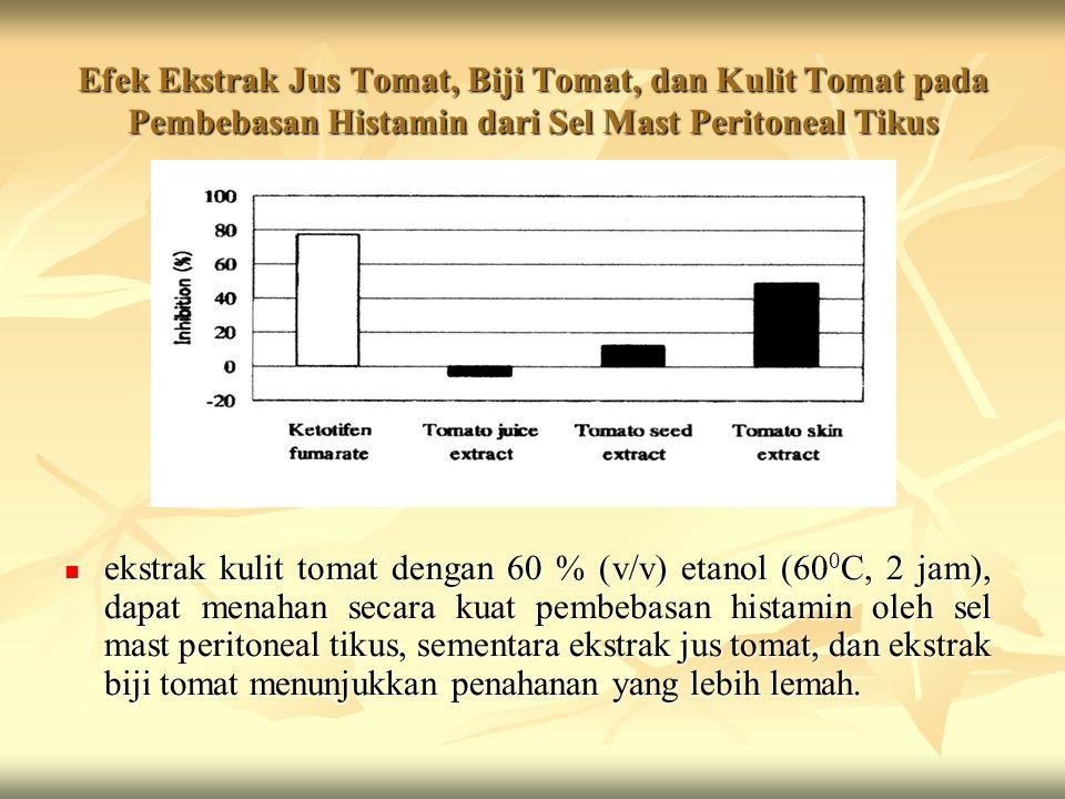 Efek Ekstrak Jus Tomat, Biji Tomat, dan Kulit Tomat pada Pembebasan Histamin dari Sel Mast Peritoneal Tikus ekstrak kulit tomat dengan 60 % (v/v) etan