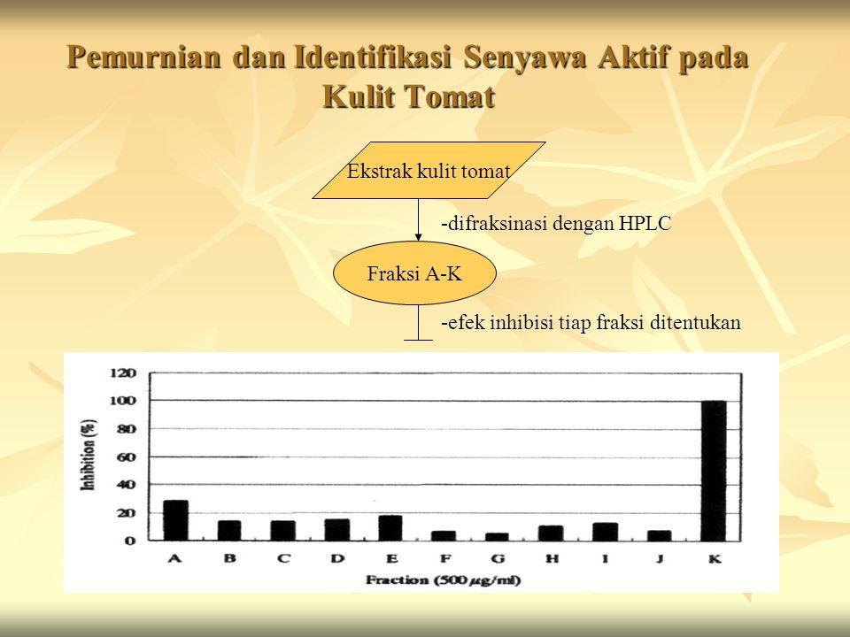 Pemurnian dan Identifikasi Senyawa Aktif pada Kulit Tomat Ekstrak kulit tomat Fraksi A-K -efek inhibisi tiap fraksi ditentukan -difraksinasi dengan HP