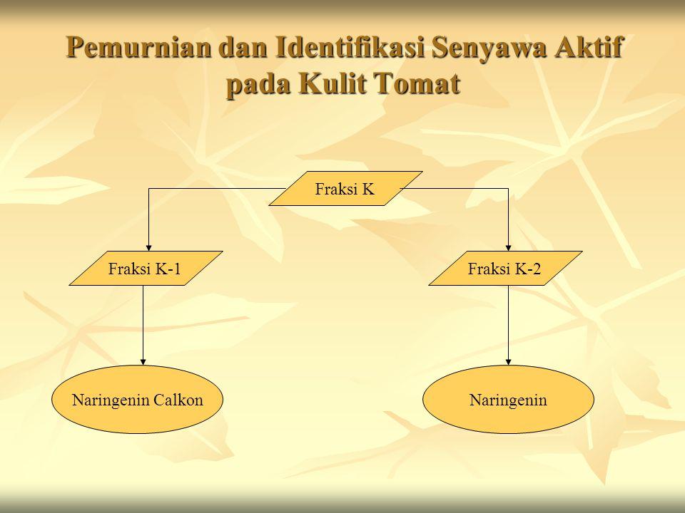 Pemurnian dan Identifikasi Senyawa Aktif pada Kulit Tomat Fraksi K Fraksi K-1Fraksi K-2 Naringenin CalkonNaringenin