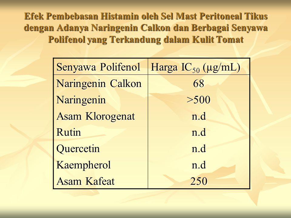 Efek Pembebasan Histamin oleh Sel Mast Peritoneal Tikus dengan Adanya Naringenin Calkon dan Berbagai Senyawa Polifenol yang Terkandung dalam Kulit Tom