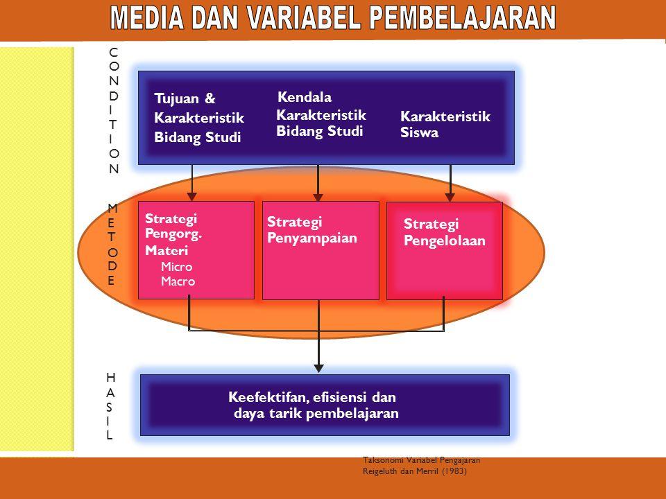 Pujiriyanto/Nugroho Tujuan & Karakteristik Bidang Studi Karakteristik Bidang Studi Kendala Karakteristik Siswa Strategi Pengorg.