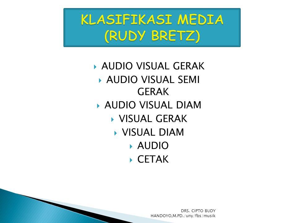  OBJEK  MODEL  SUARA LANGSUNG  REKAMAN AUDIO  MEDIA CETAK  PENGAJARAN TERPROGRAM  PAPAN TULIS  TRANSPARANSI  FILM RANGKAI  FILM BINGKAI  FILM  TELEVISI  GAMBAR DRS.