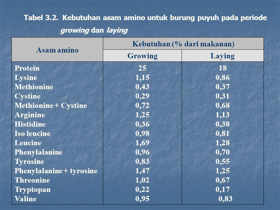 Asam amino Kebutuhan (% dari makanan) GrowingLaying Protein Lysine Methionine Cystine Methionine + Cystine Arginine Histidine Iso leucine Leucine Phen