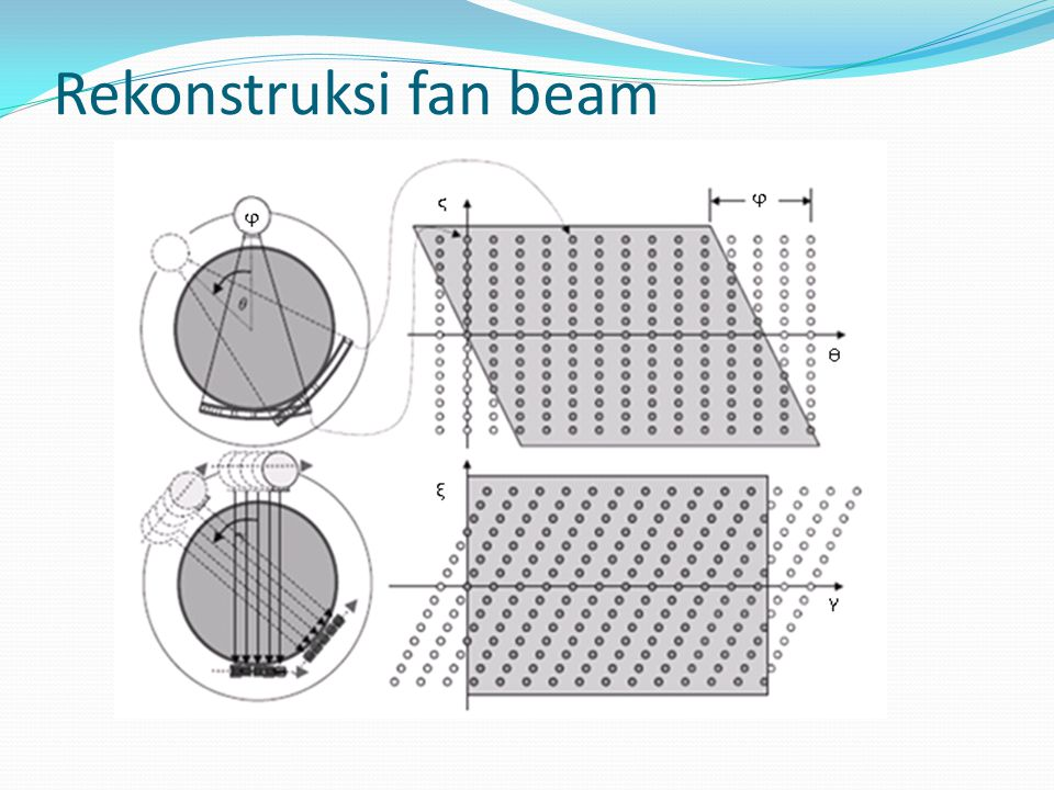 Rekonstruksi fan beam