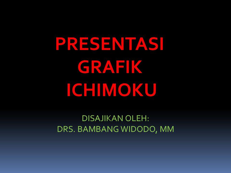 PRESENTASIGRAFIKICHIMOKU DISAJIKAN OLEH: DRS. BAMBANG WIDODO, MM