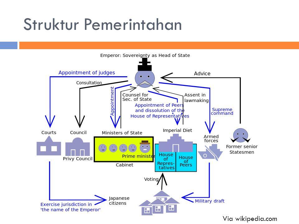 Struktur Pemerintahan Via wikipedia.com