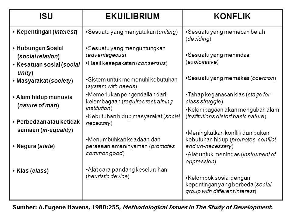 ISUEKUILIBRIUMKONFLIK Kepentingan (interest) Hubungan Sosial (social relation) Kesatuan sosial (social unity) Masyarakat (society) Alam hidup manusia