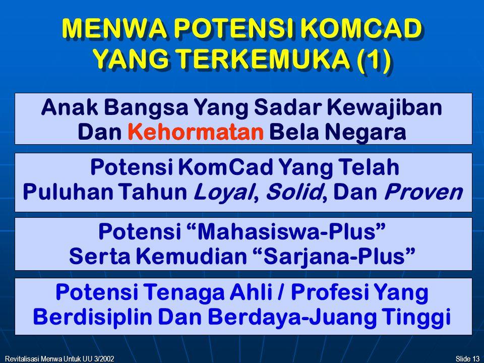 Revitalisasi Menwa Untuk UU 3/2002Slide 12 FUNGSI ELEMEN KOMCAD Elemen Dalam KomCad Dapat Berfungsi Menimbulkan:   Force Multiplier (Penggandaan Kekuatan Bala Komponen Inti)   Multiplier Effect (Peningkatan Keikutsertaan HanNeg Di Kalangan Masyarakat Umum)   Atau Kedua-duanya