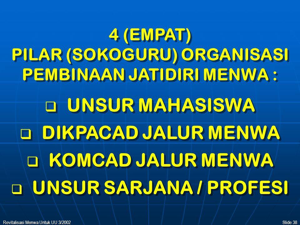 Revitalisasi Menwa Untuk UU 3/2002Slide 37 ORGANISASI JATIDIRI MENWA BERDAMPINGAN DENGAN 'BIROKRASI' PEMBINAAN MENWA ORGANISASI JATIDIRI MENWA BERDAMPINGAN DENGAN 'BIROKRASI' PEMBINAAN MENWA KORPS NASIONAL MENWA Sebagai Organisasi :   Pengabdian Masyarakat   Penerusan Tradisi Juang   Pembinaan Internal TNI KOMP.