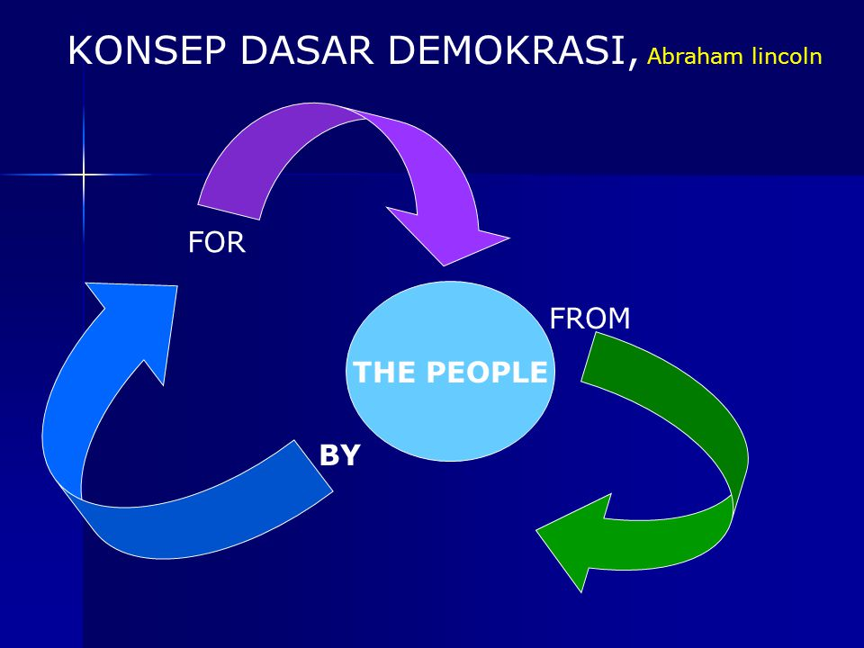 KONSEP DASAR DEMOKRASI, Abraham lincoln THE PEOPLE FROM BY FOR