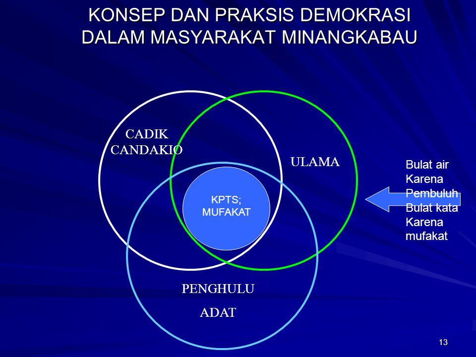 12 Demokrasi dlm Piagam Madinah (Lanjutan) Penegakan hukum demi tegaknya keadilan dan kebenaran tanpa pandang bulu Pemberlakuan hukum adat yang tetap
